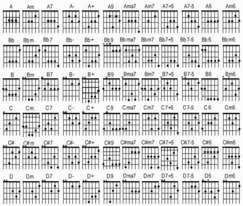 Belajar Kunci Gitar – Not angka lagu Terbaru