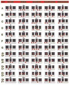 Belajar Kunci Piano – Not angka lagu Terbaru